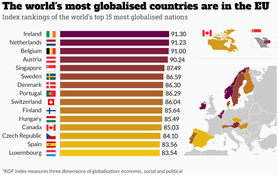 World's most globalised countries