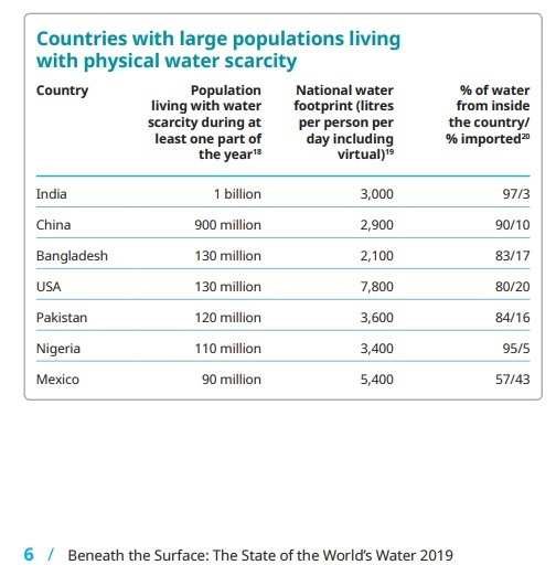 Chart of the Countries with large populations living with physical water scarcity.