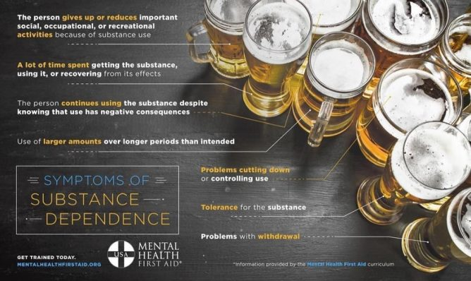 Chart of Symptoms of Substance Dependence.