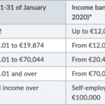 Income tax in Ireland